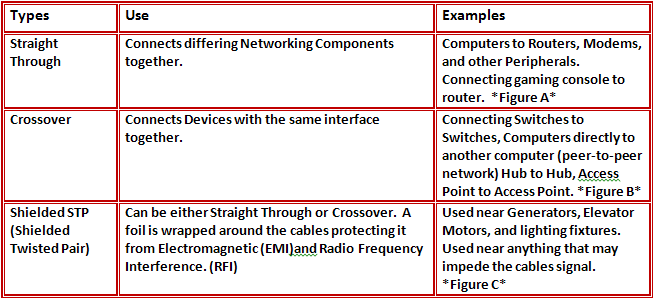 Table 3: Different Types of Connectivity