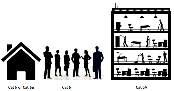 Cat Cabling Uses