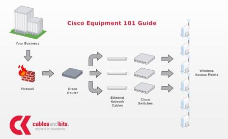 CablesAndKits Cisco Equipment 101