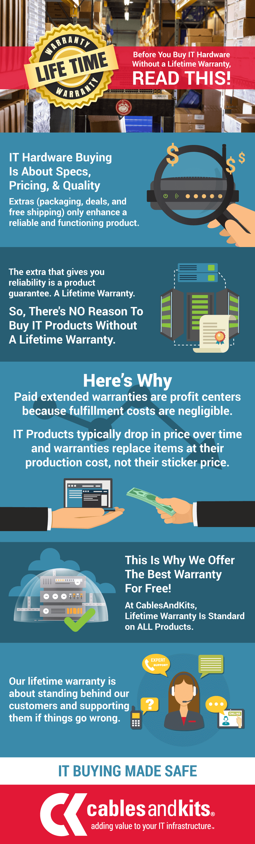 Infographic: Lifetime Warranty